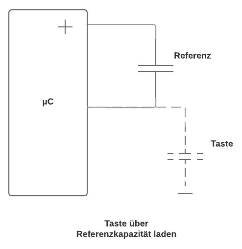 laden und entladen eines kondensators